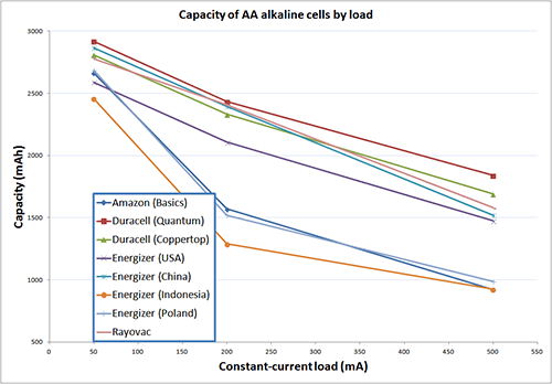 The capacity data for the various batteries, in mAh capacity versus mA drain (click to enlarge)