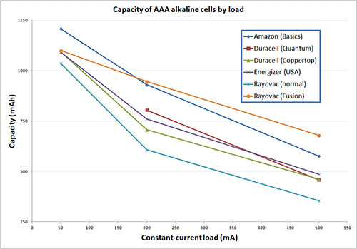 The capacity data for the various AAA batteries, in mAh capacity versus mA drain (click to enlarge)