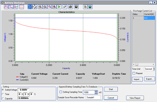 Rayovac AAA alkaline discharge curve at 200 mA